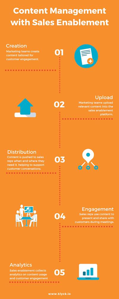 Content management process for B2B sales enablement